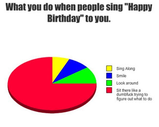 "What you do when people sing ""Happy Birthday"" to you."